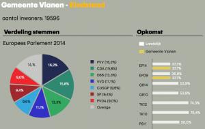 RTL_Nieuws_-_Verkiezingsuitslagen_